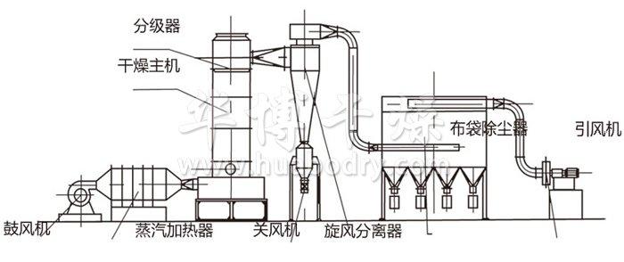 闪蒸干燥机结构示意图